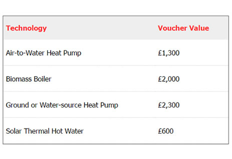 Changes to the RHPP (Renewable Heat Premium Payment) Scheme