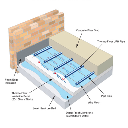 Underfloor Heating Flooring Options
