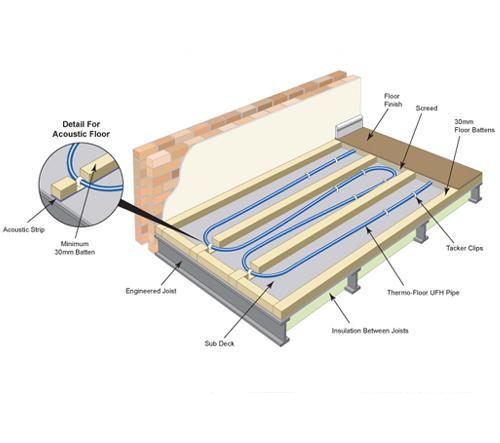 Underfloor Heating Suspended Flooring
