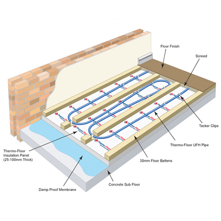 Underfloor heating wooden batten flooring for Timber decking thickness