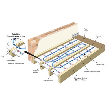Underfloor Heating Flooring Options