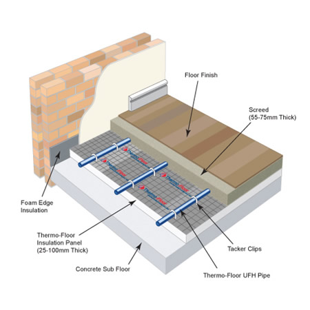 Underfloor Heating Uk Underfloor Heating Underfloor
